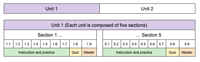 This table illustrates the program structure as units, sections, and levels.